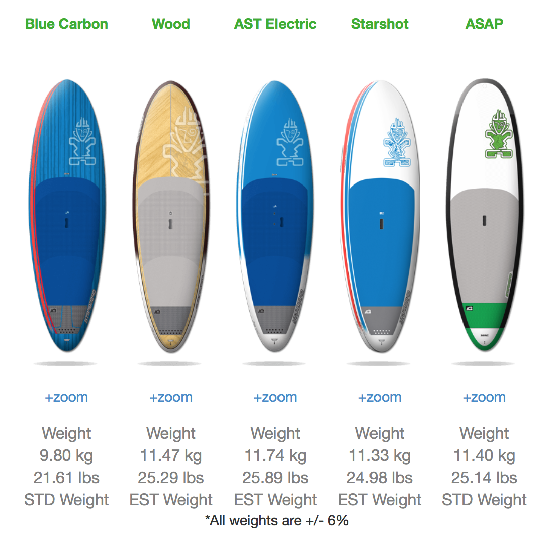 The Whopper Sup Starboard Whopper Starboards Beginner